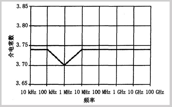石英玻璃纤维工作频率与介电常数