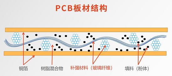 PCB板材结构