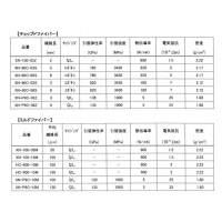 日本石墨纤维公司NGF 高导热碳纤维粉末、短切、预浸料